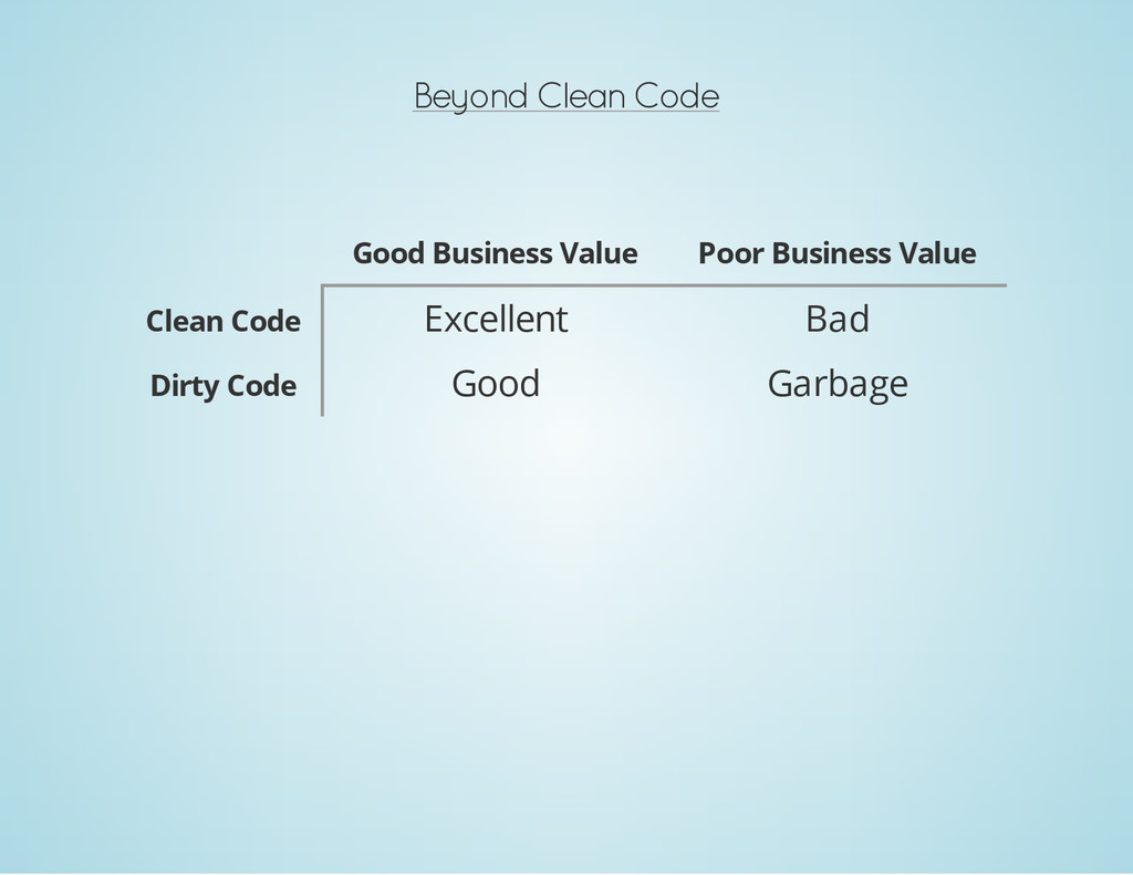 Beyond Clean Code Good Business Value Poor Busi...