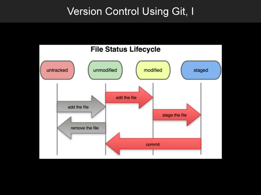 Version Control Using Git, I