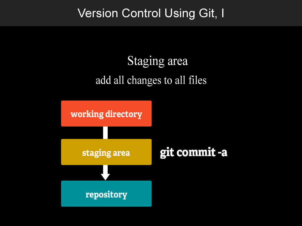 Version Control Using Git, I Staging area add a...
