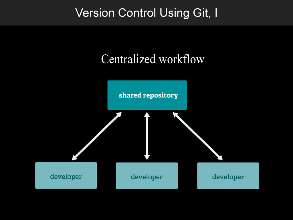 Version Control Using Git, I Centralized workfl...