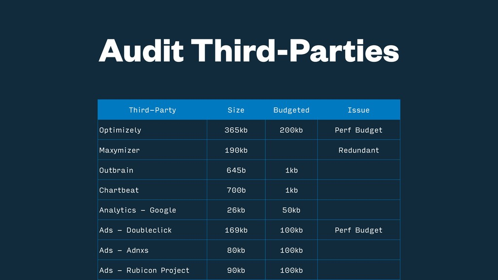 Audit Third-Parties Third-Party Size Budgeted I...