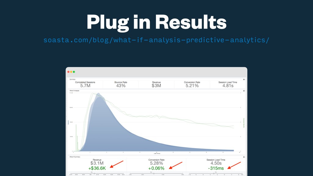 Plug in Results soasta.com/blog/what-if-analysi...