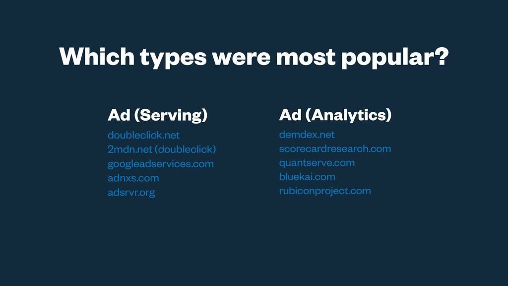Which types were most popular? Ad (Serving) dou...