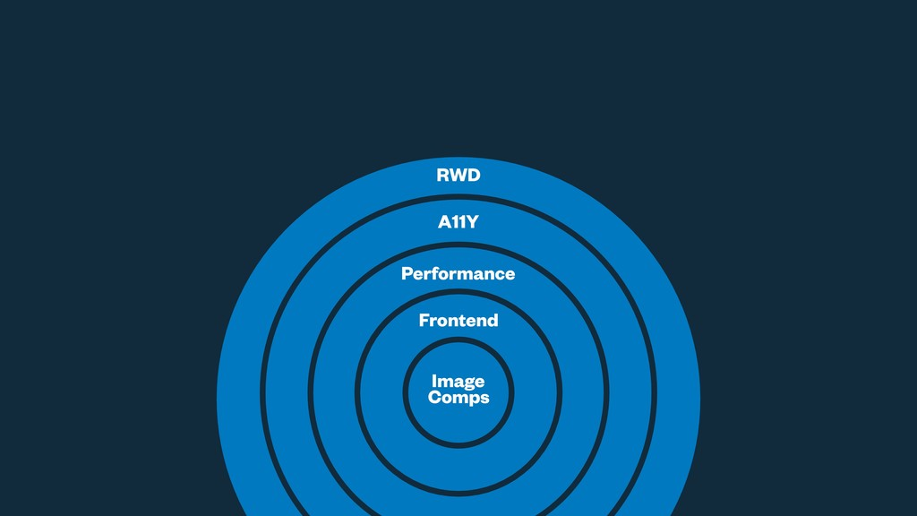 Image Comps Frontend Performance A11Y RWD