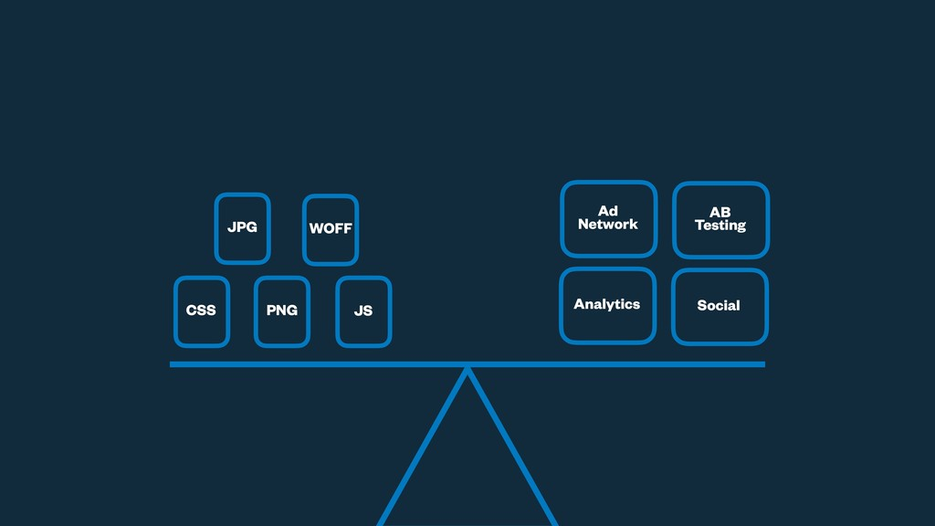 CSS PNG JS JPG WOFF Analytics Social AB Testing...