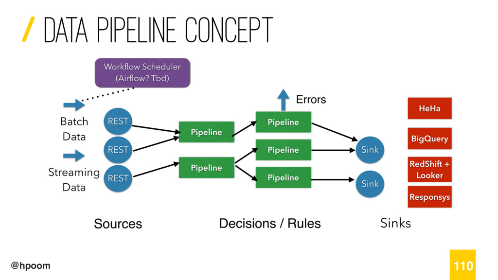 / @hpoom Data Pipeline concept 110