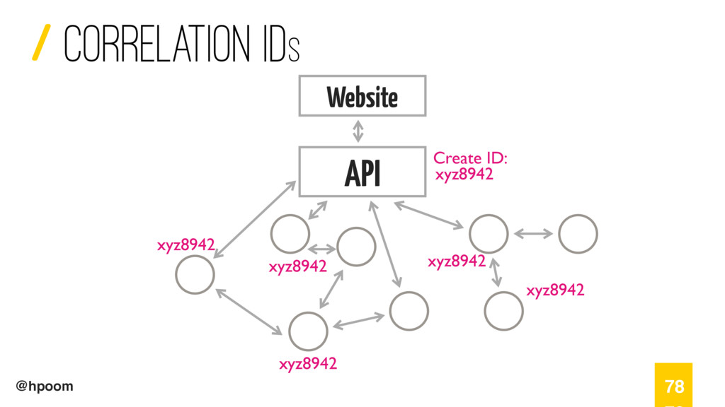 / @hpoom Correlation ids 78 Website API Create ...