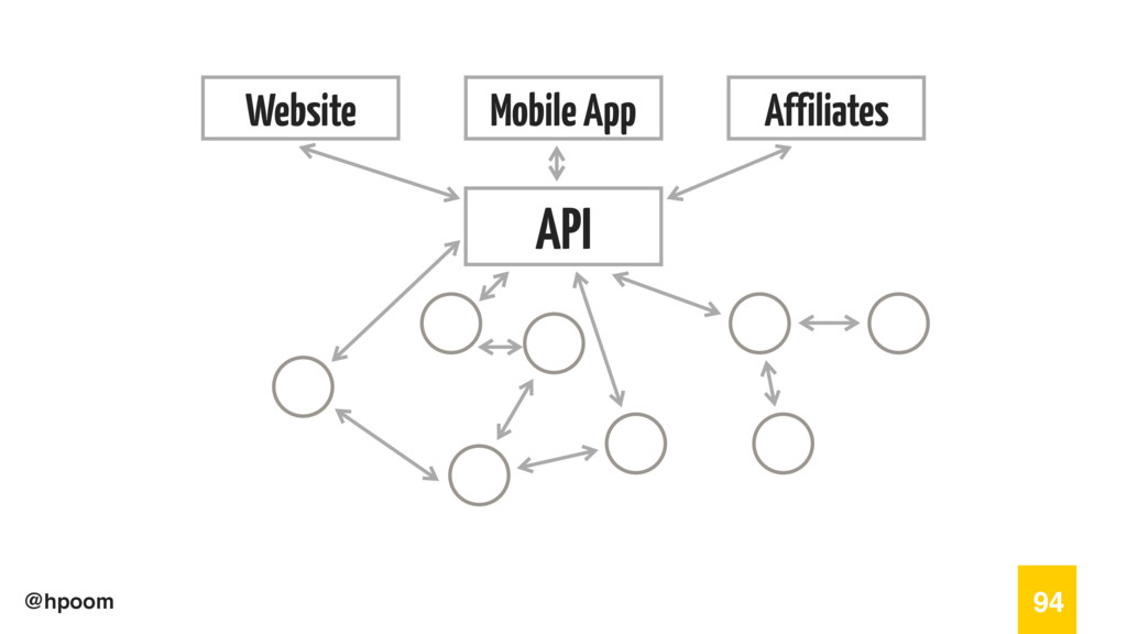 @hpoom 94 Website Mobile App Affiliates API