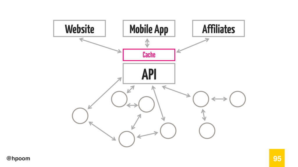 @hpoom 95 Website Mobile App Affiliates API Cac...