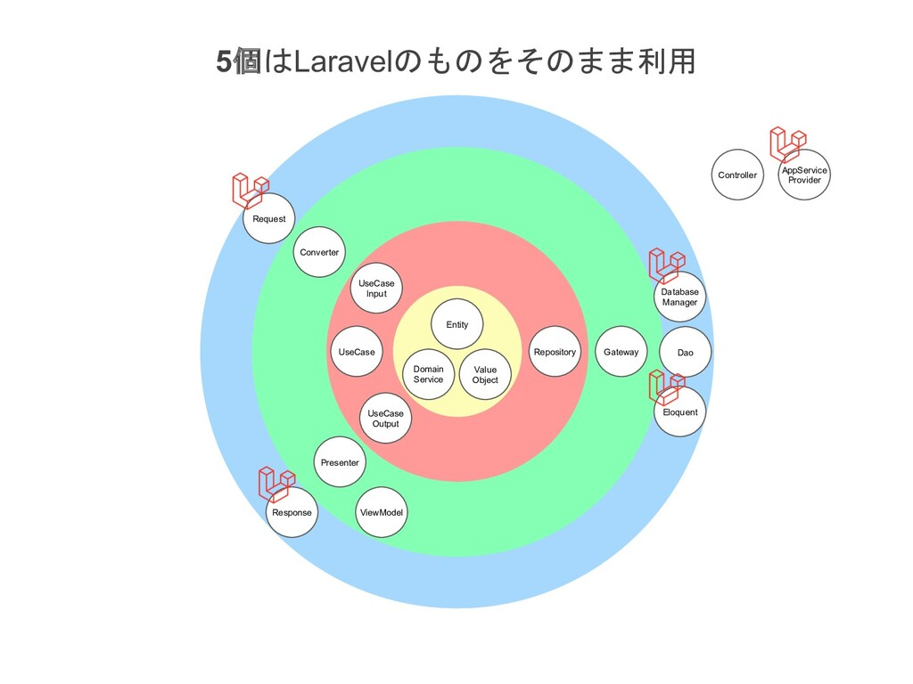 5Laravel Entity Value Object Domain ...