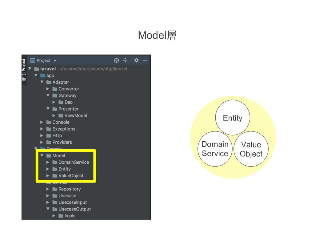 Entity Value Object Domain Service Model