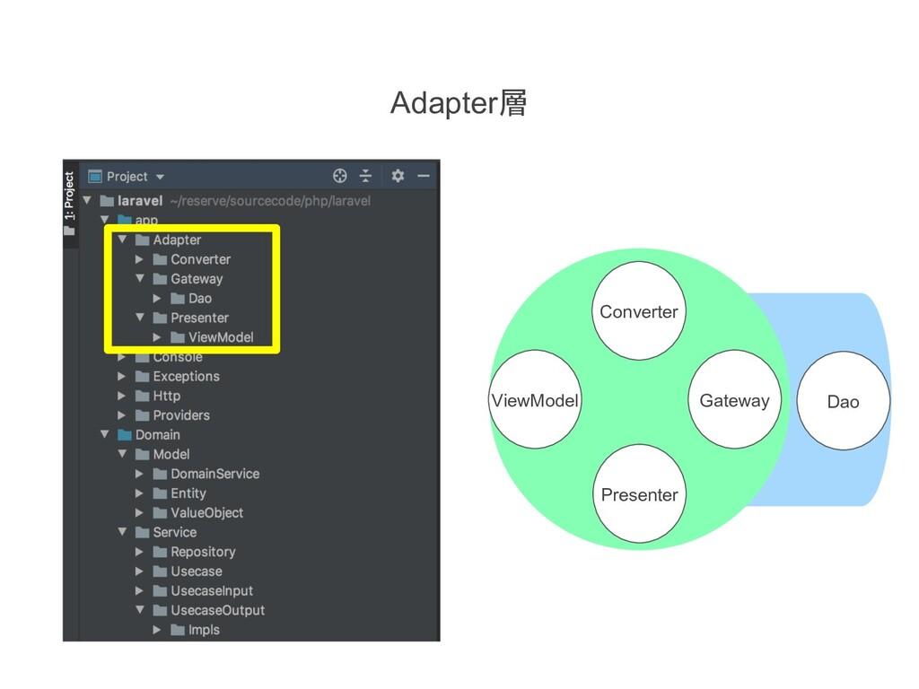 Gateway Converter Presenter ViewModel Dao Adapt...