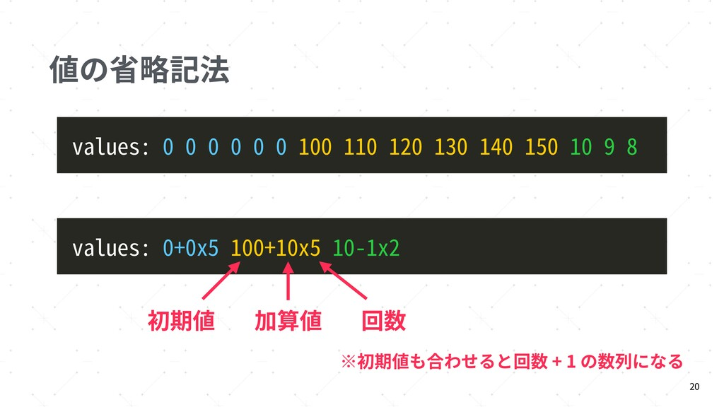 値の省略記法 20 values: 0 0 0 0 0 0 100 110 120 130 1...