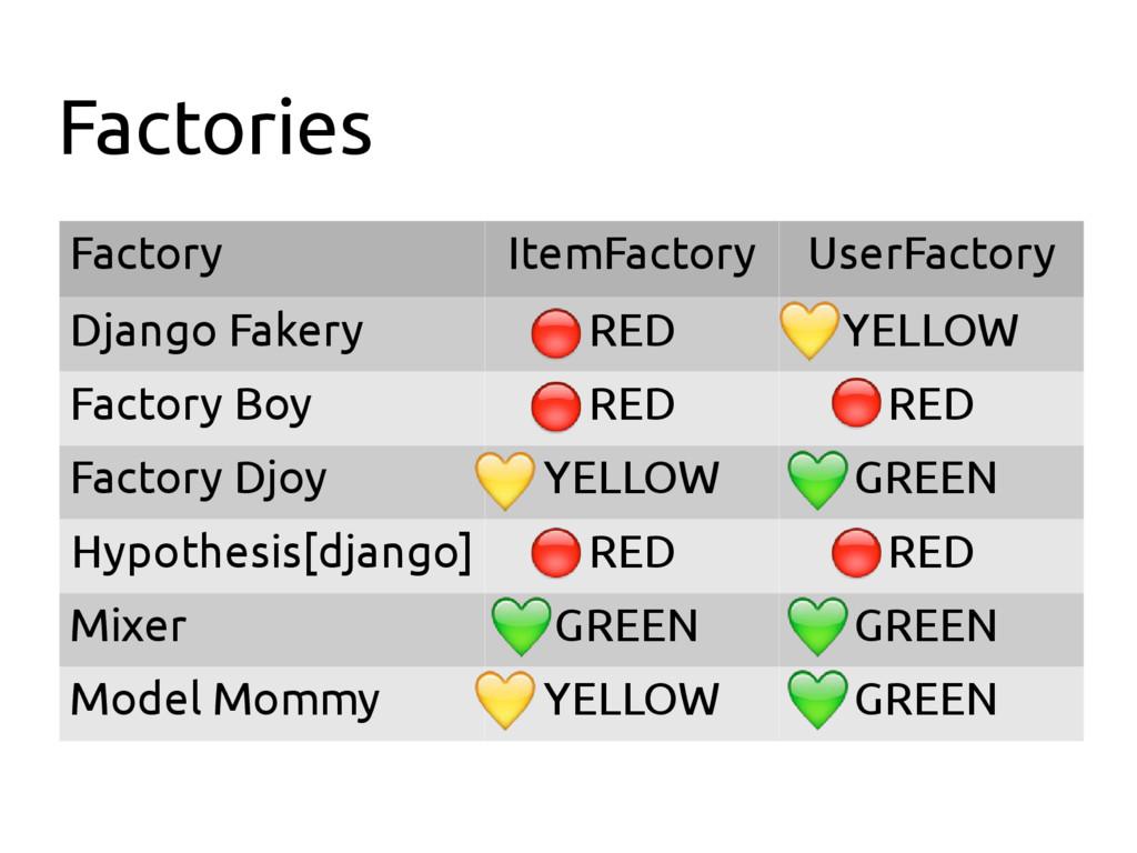 Factories Factory ItemFactory UserFactory Djang...