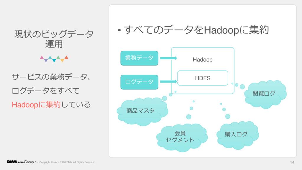 • すべてのデータをHadoopに集約 Copyright © since 1998 DMM ...