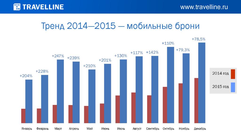 Тренд 2014—2015 — мобильные брони