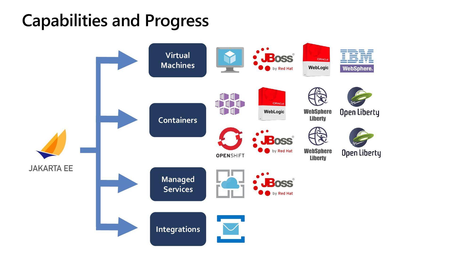 WebLogic on AKS Roadmap Oracle Database Azure F...