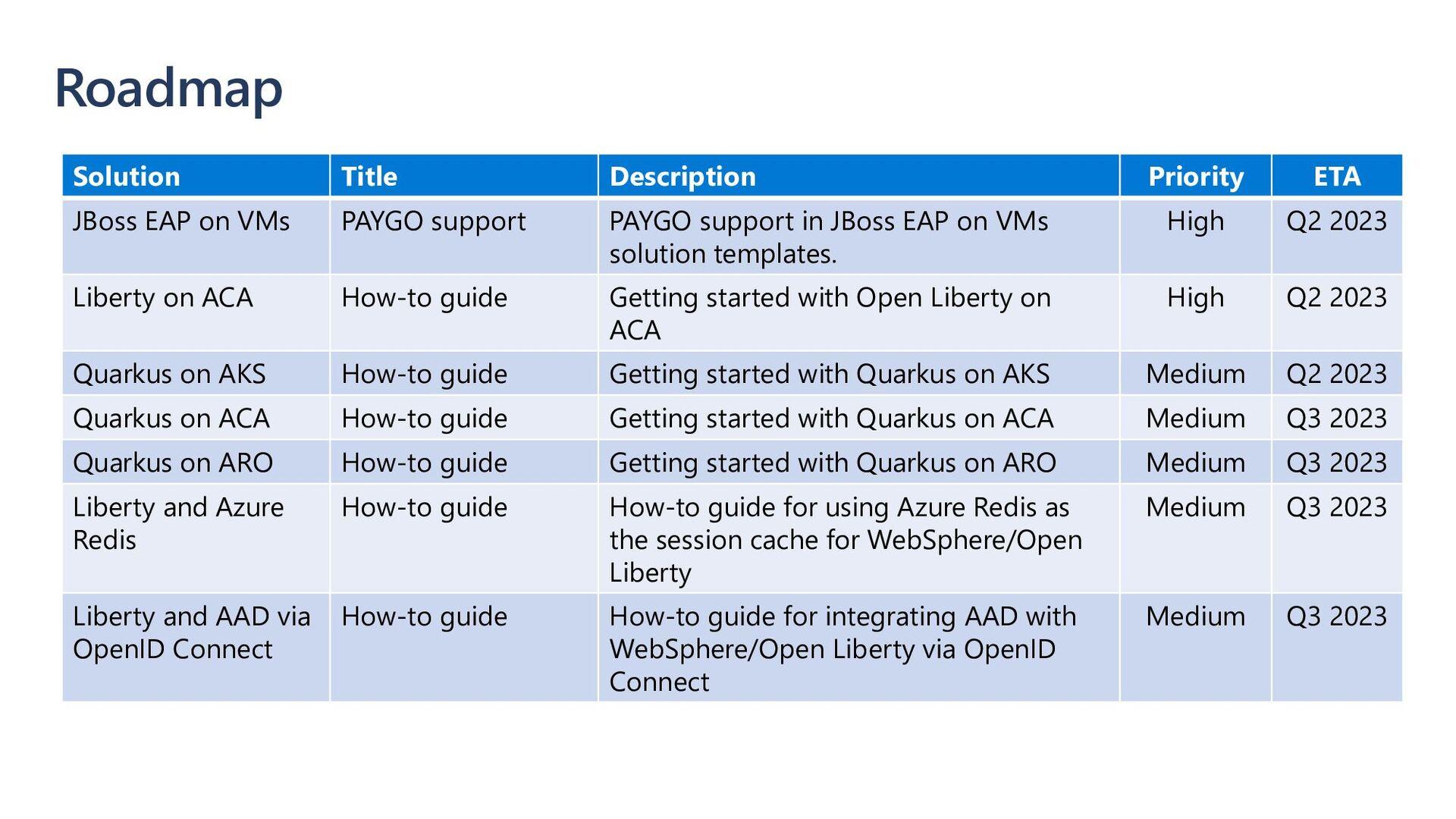WebSphere Product Family on Azure Azure SQL Azu...