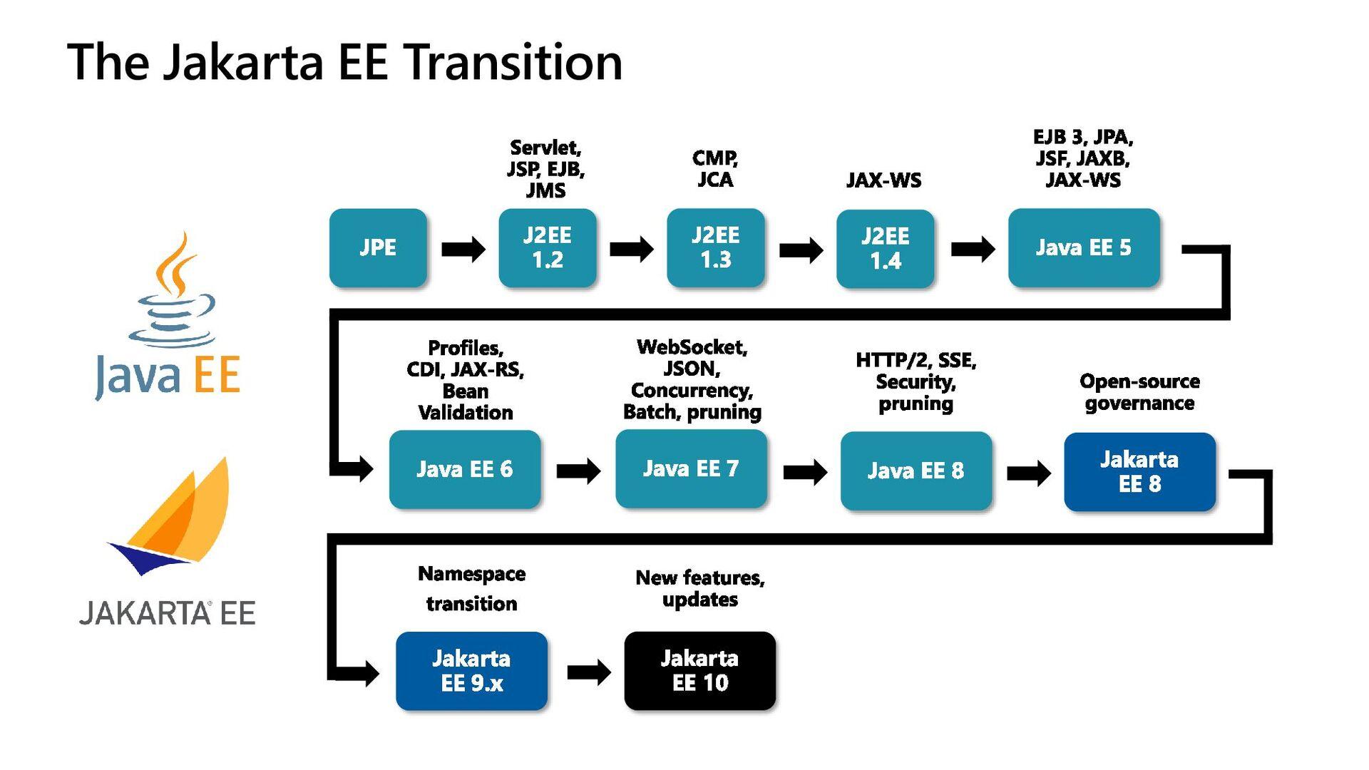 The Jakarta EE Transition