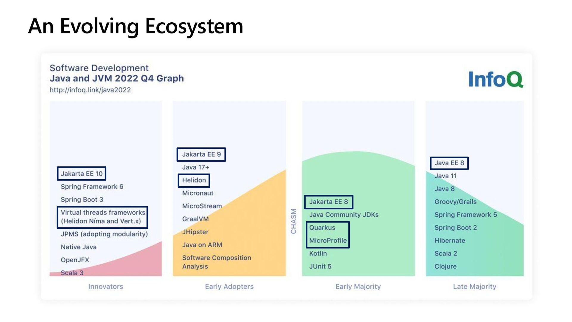 An Evolving Ecosystem
