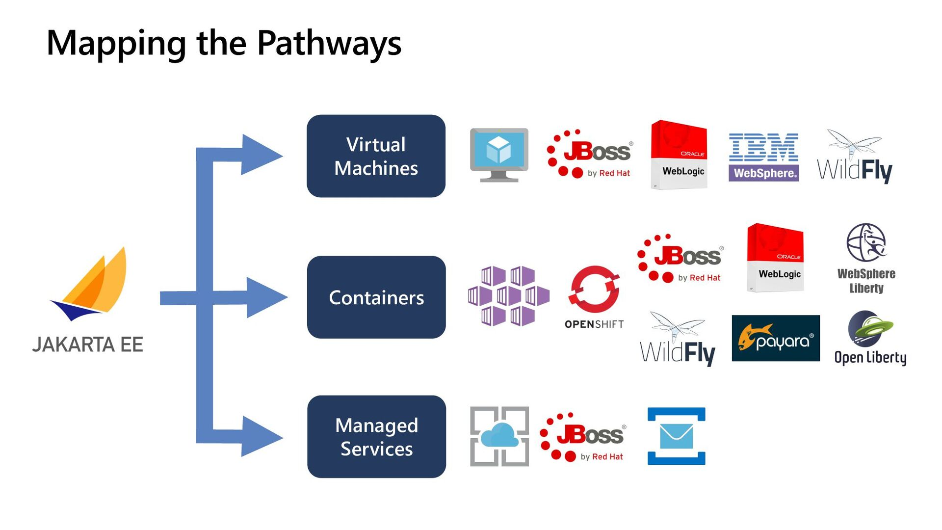 Mapping the Pathways Virtual Machines Container...
