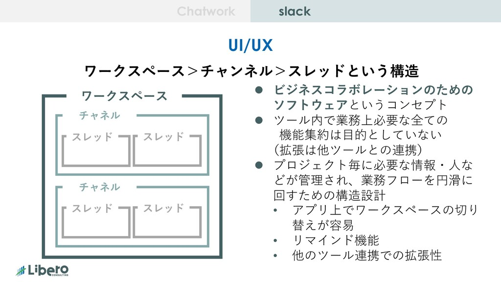 slack chatwork Chatwork slack UI/UX ワークスペース>チャン...
