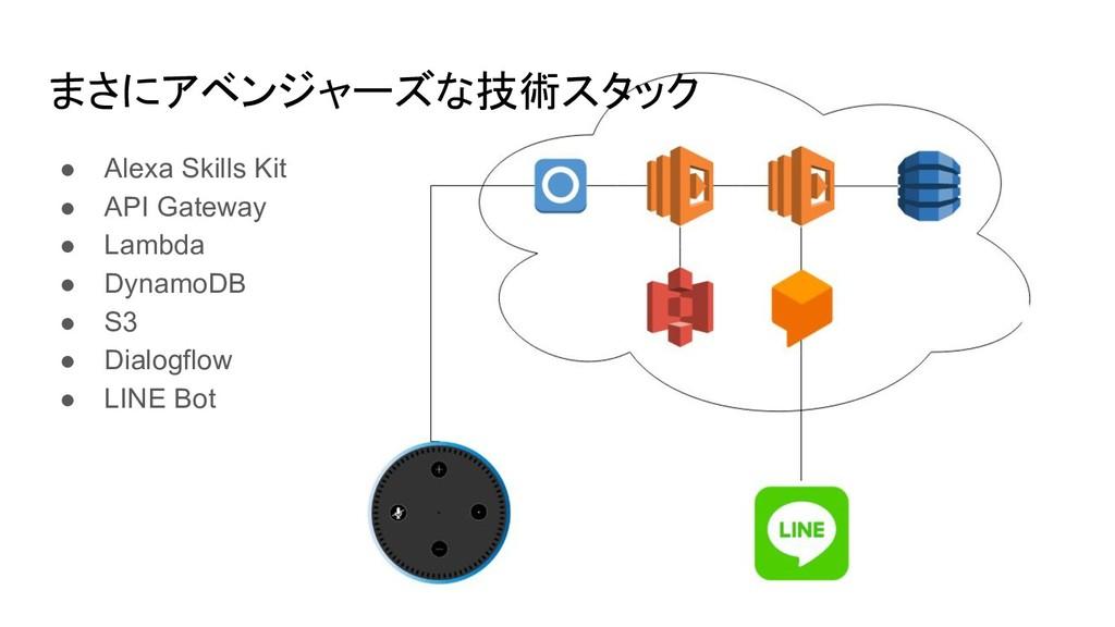 まさにアベンジャーズな技術スタック ● Alexa Skills Kit ● API Gate...