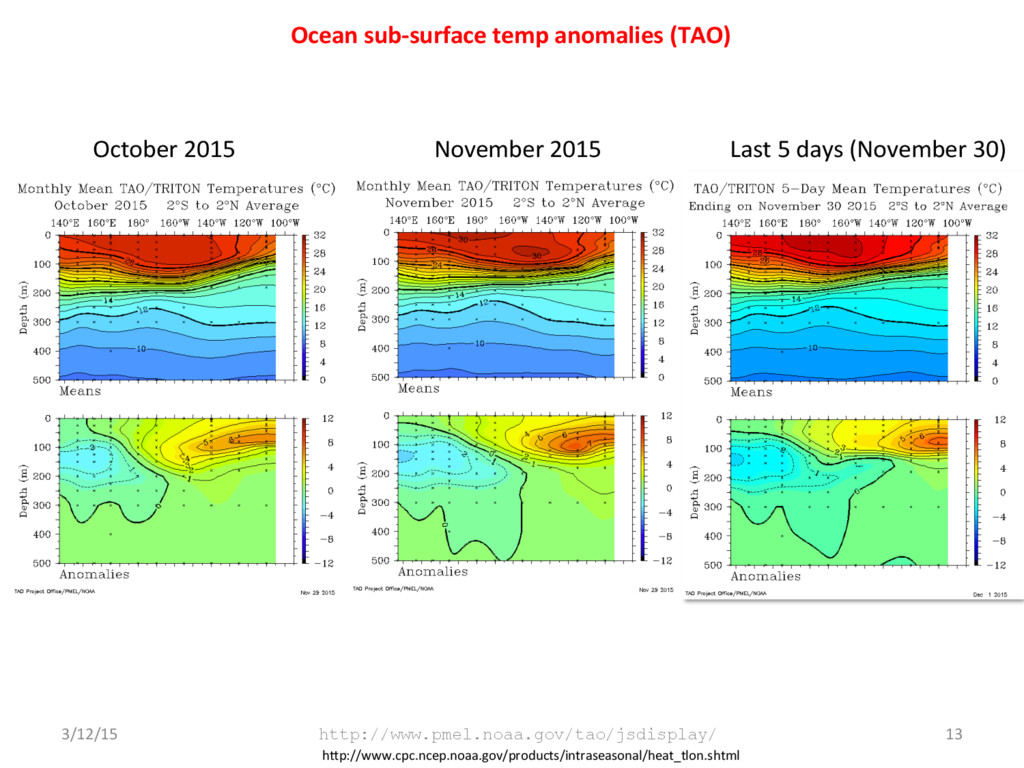 Ocean sub-surface temp anomalies (TAO) 3/12/15 ...