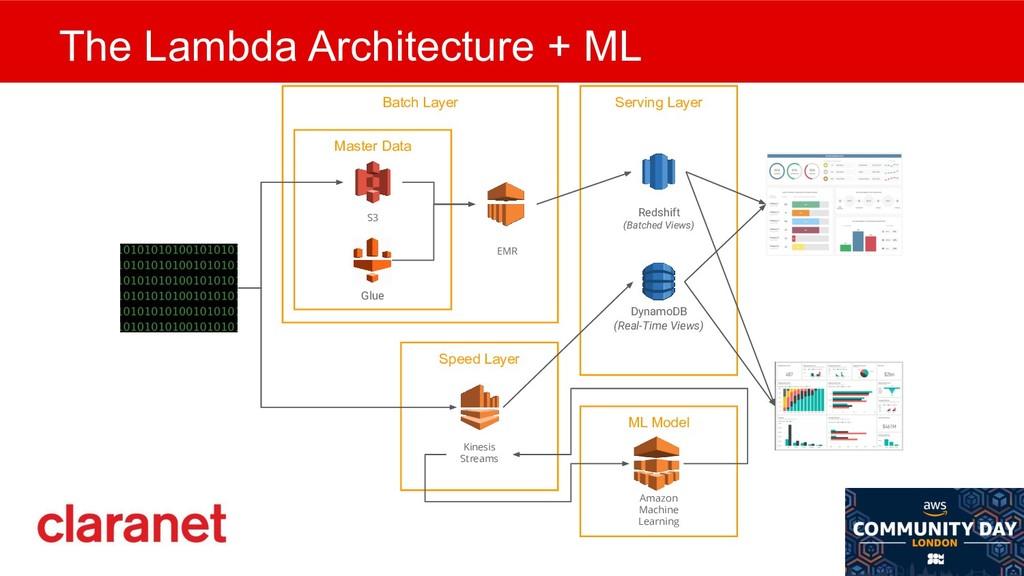 @mlfowler_ @Claranet ML Model The Lambda Archit...