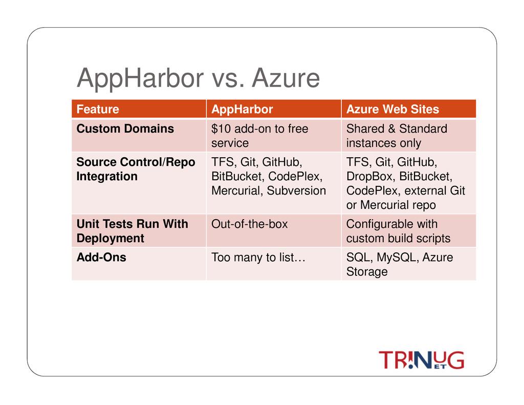 AppHarbor vs. Azure Feature AppHarbor Azure Web...