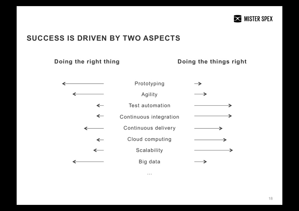 18 SUCCESS IS DRIVEN BY TWO ASPECTS Doing the r...