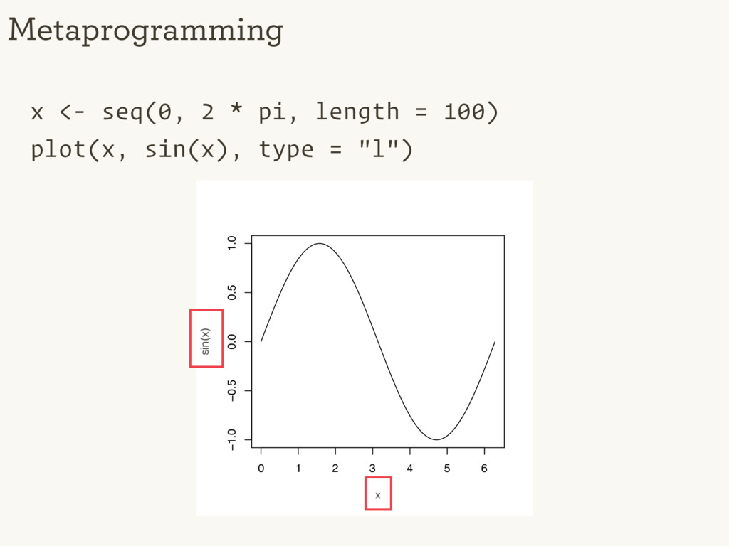 x <- seq(0, 2 * pi, length = 100) plot(x, sin(x...