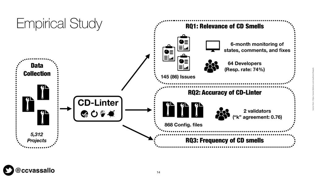 @ccvassallo Empirical Study 14 64 Developers (R...