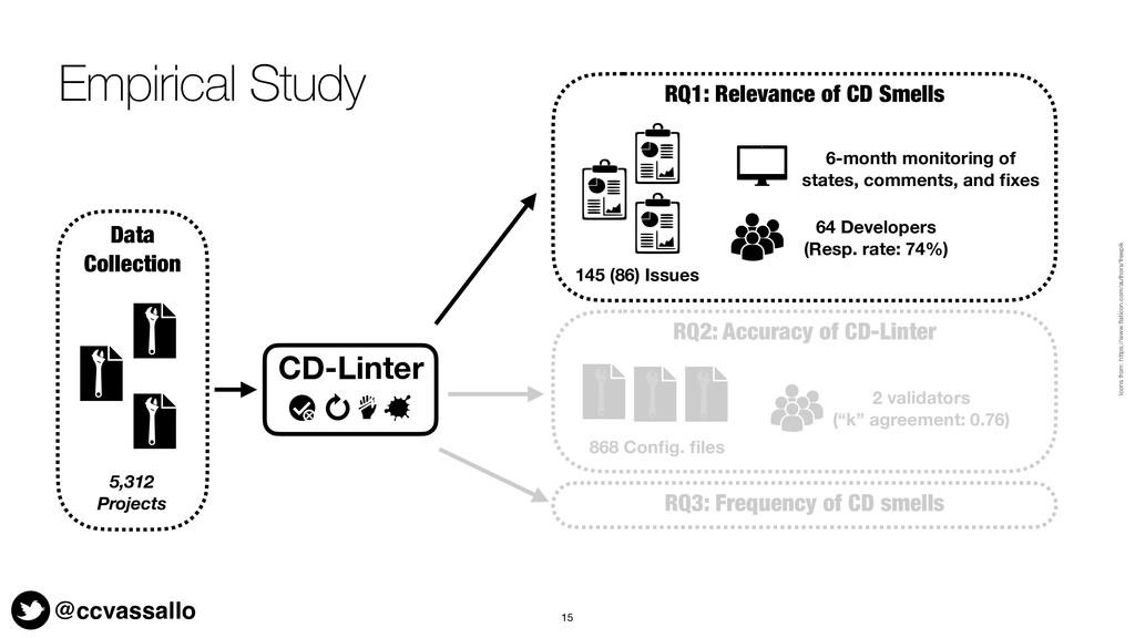 @ccvassallo Empirical Study 15 64 Developers (R...