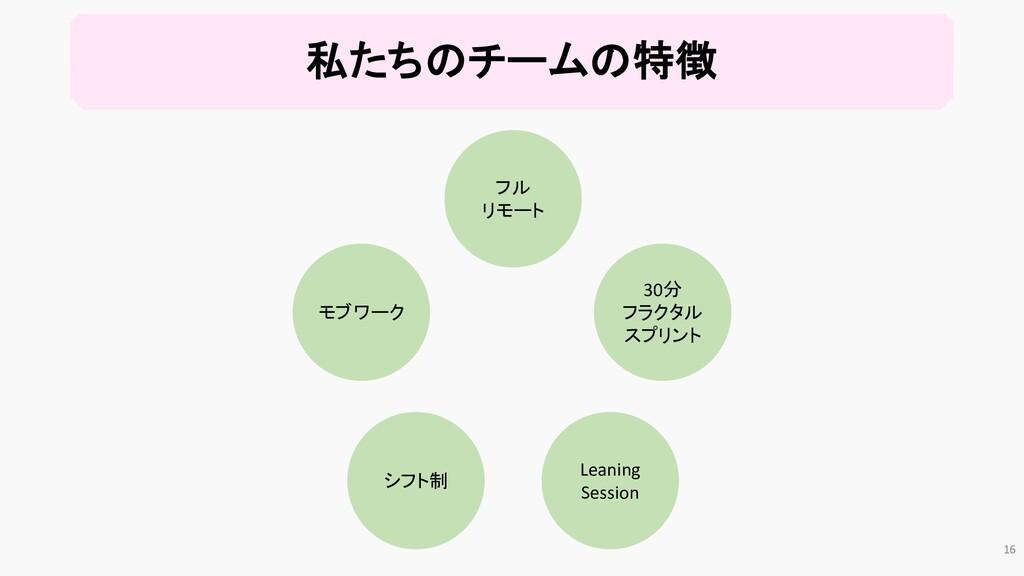 私たちのチームの特徴 モブワーク シフト制 フル リモート Leaning Session 3...