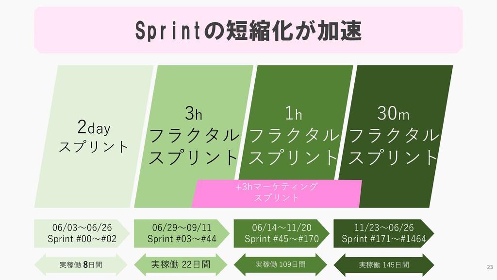 Sprintの短縮化が加速 2day スプリント 3h フラクタル スプリント 1h フラクタ...