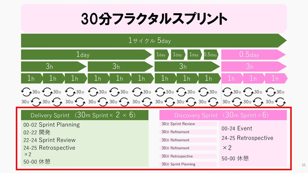 00-24 Event 24-25 Retrospective ×2 50-00 休憩 30分...