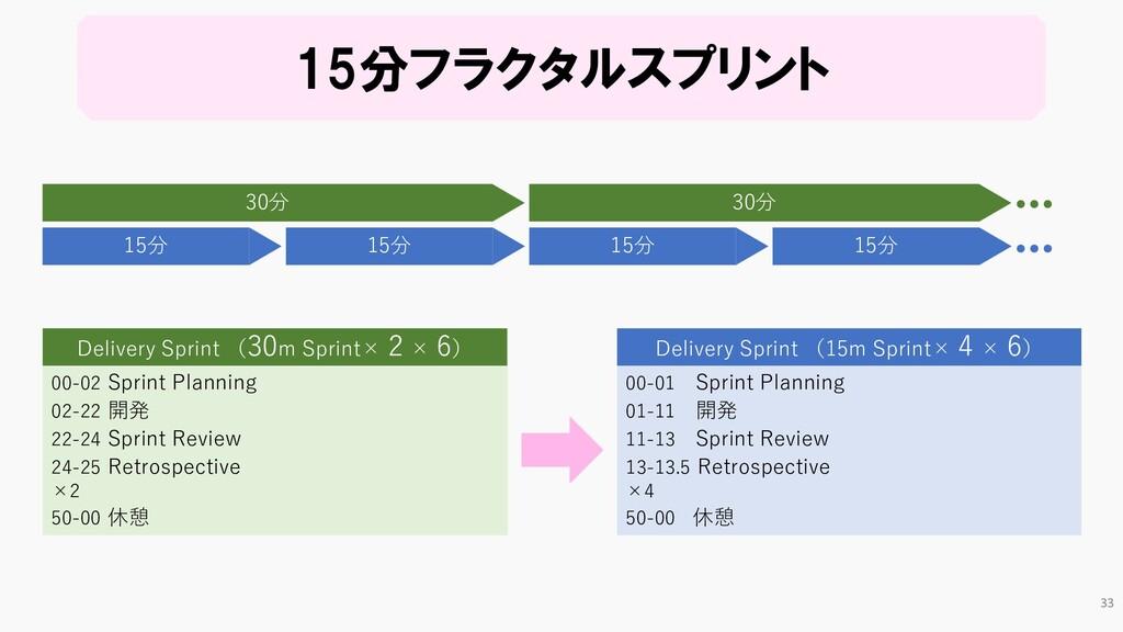 00-01 Sprint Planning 01-11 開発 11-13 Sprint Rev...