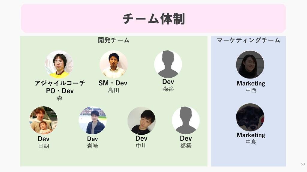 マーケティングチーム 開発チーム チーム体制 アジャイルコーチ PO・Dev 森 SM・Dev...