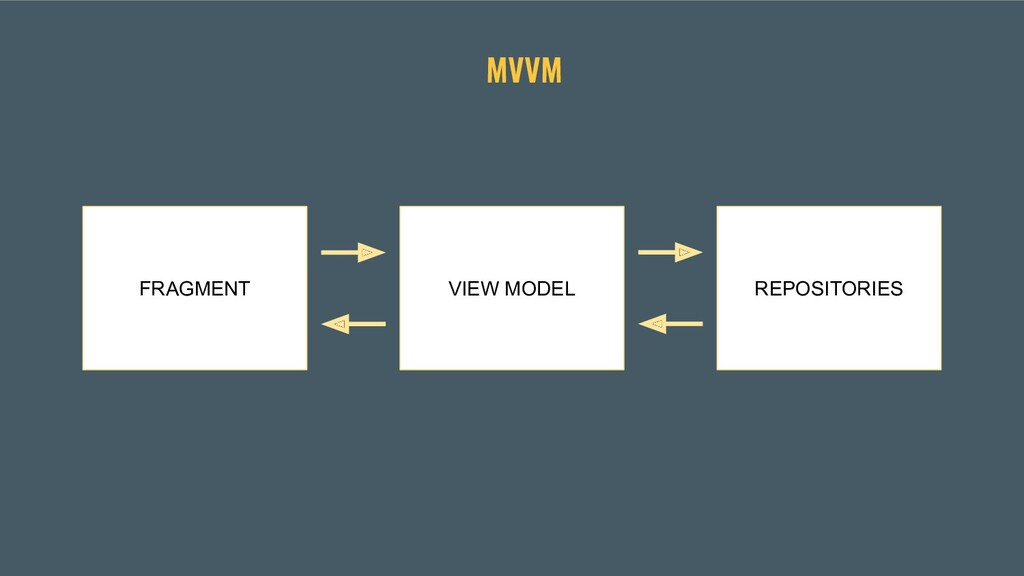 MVVM FRAGMENT VIEW MODEL REPOSITORIES
