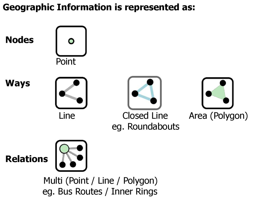 Geographic Information is represented as: Nodes...