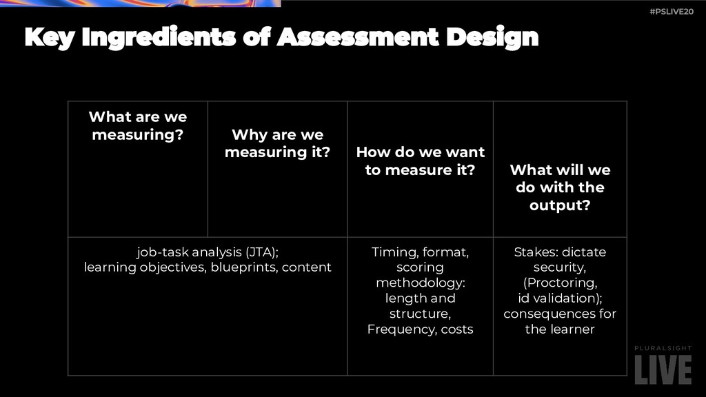 What are we measuring? Why are we measuring it?...