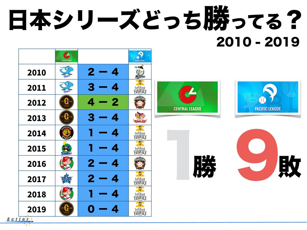 ຊγϦʔζͲͬͪউͬͯΔʁ 2010 ̎ʔ̐ 2011 ̏ʔ̐ 2012 ̐ʔ̎...