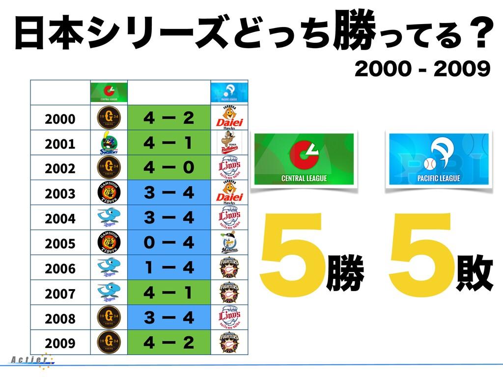 ຊγϦʔζͲͬͪউͬͯΔʁ 2000 ̐ʔ̎ 2001 ̐ʔ̍ 2002 ̐ʔ̌...