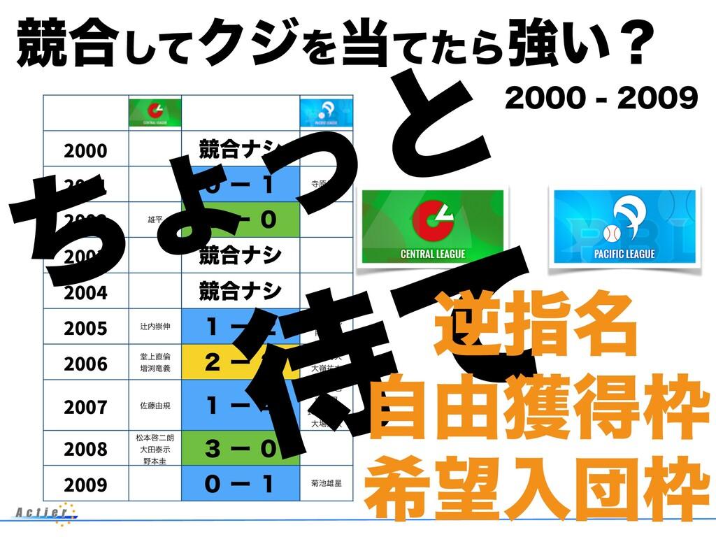 2000 ڝ߹φγ 2001 ̌ʔ̍ ݪ൏ਓ 2002 ༤ฏ ̍ʔ̌ 2003 ڝ߹...