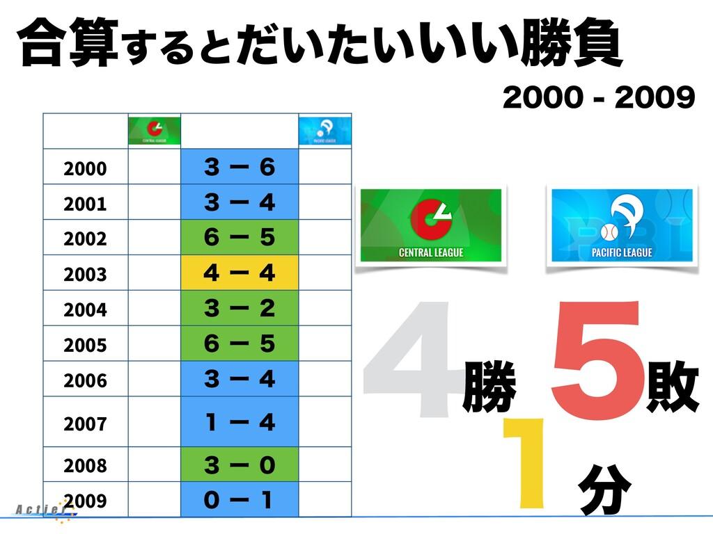 ߹͢Δͱ͍͍͍͍ͩͨউෛ  2000 ̏ʔ̒ 2001 ̏ʔ̐...
