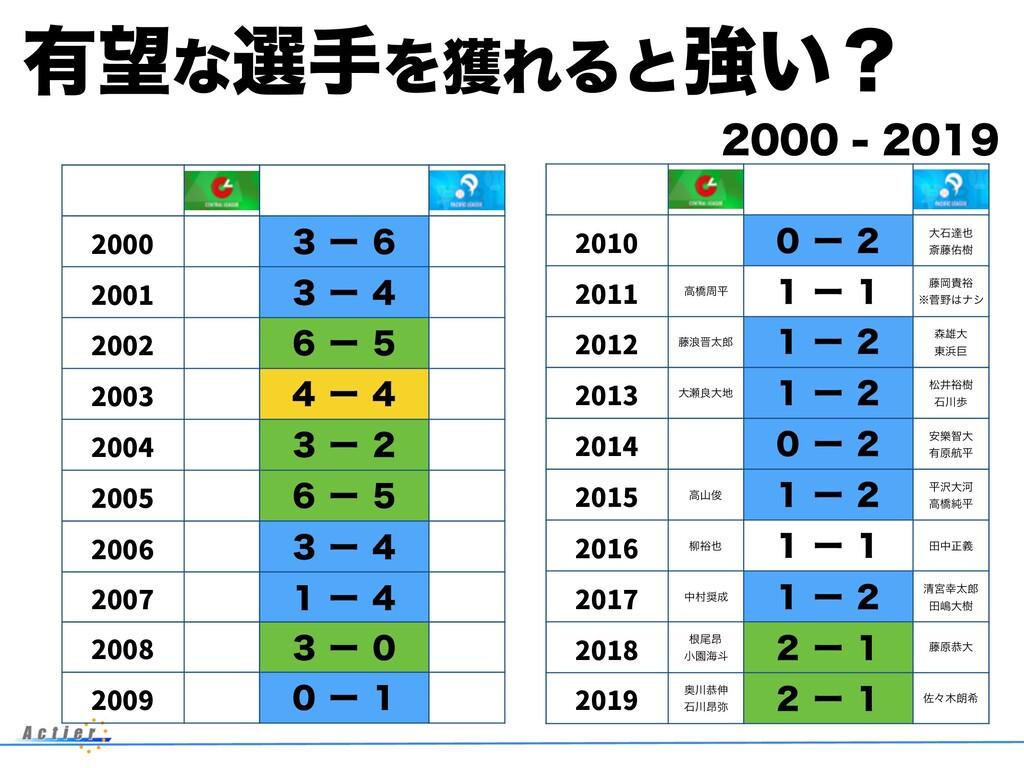 ༗ͳબखΛ֫ΕΔͱڧ͍ʁ  2000 ̏ʔ̒ 2001 ̏ʔ̐...