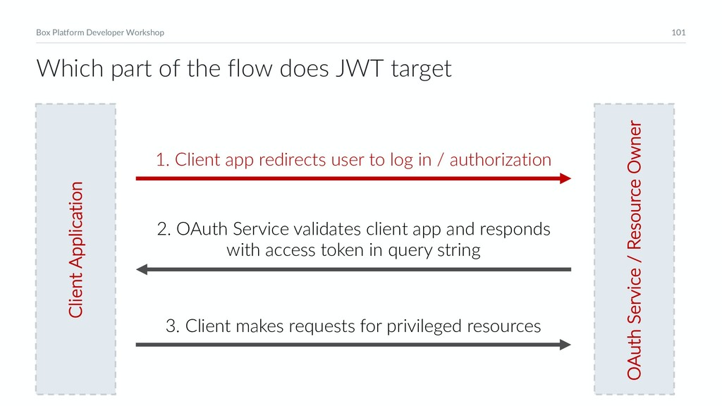 101 Box Platform Developer Workshop Client Appl...