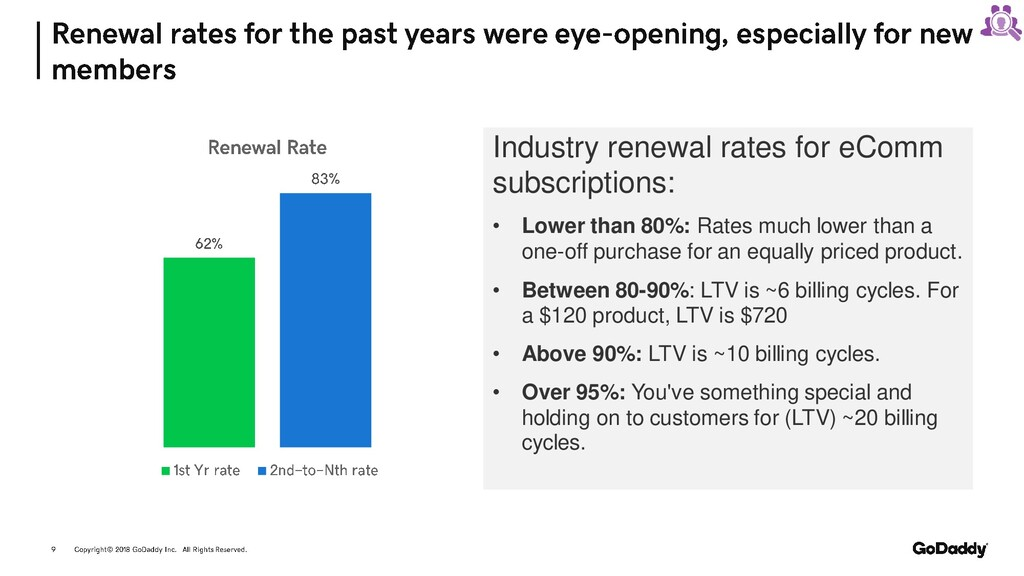 Industry renewal rates for eComm subscriptions:...