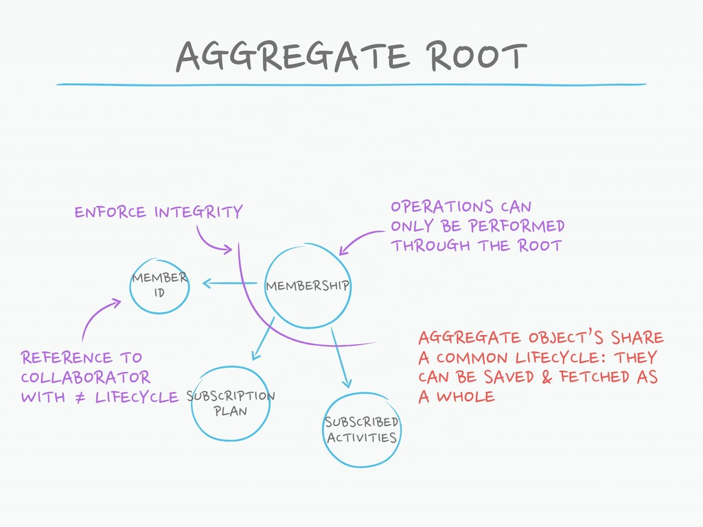 AGGREGATE ROOT MEMBERSHIP SUBSCRIPTION PLAN SUB...